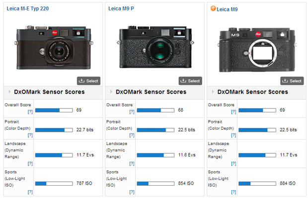 DxOMarks Leica M9 Sensor Test Results Have Leica Photographers Befuddled dxomarkleicam9