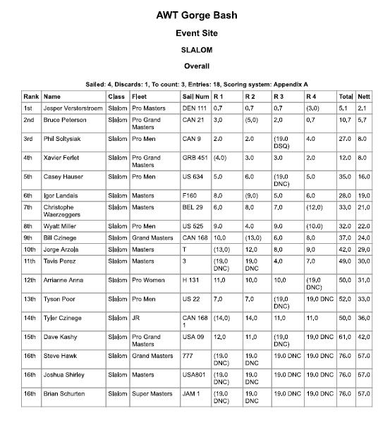 2016 Gorge Beach Bash Slalom Results