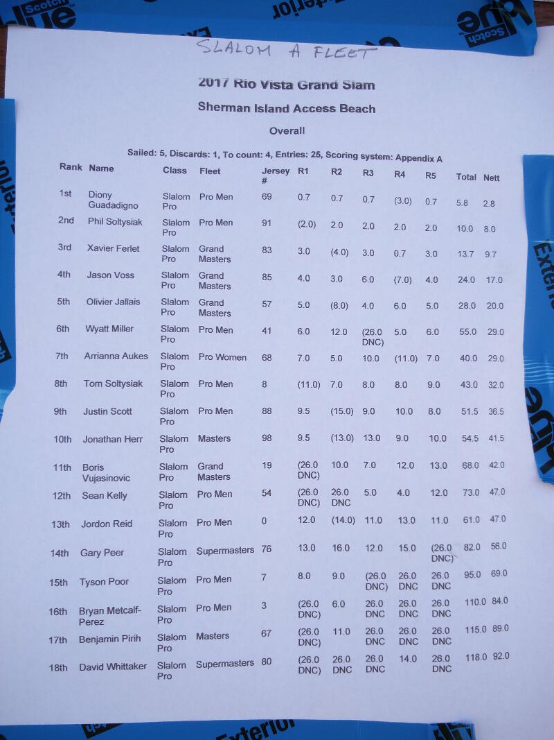 2017 Rio Vista Grand Slam results.