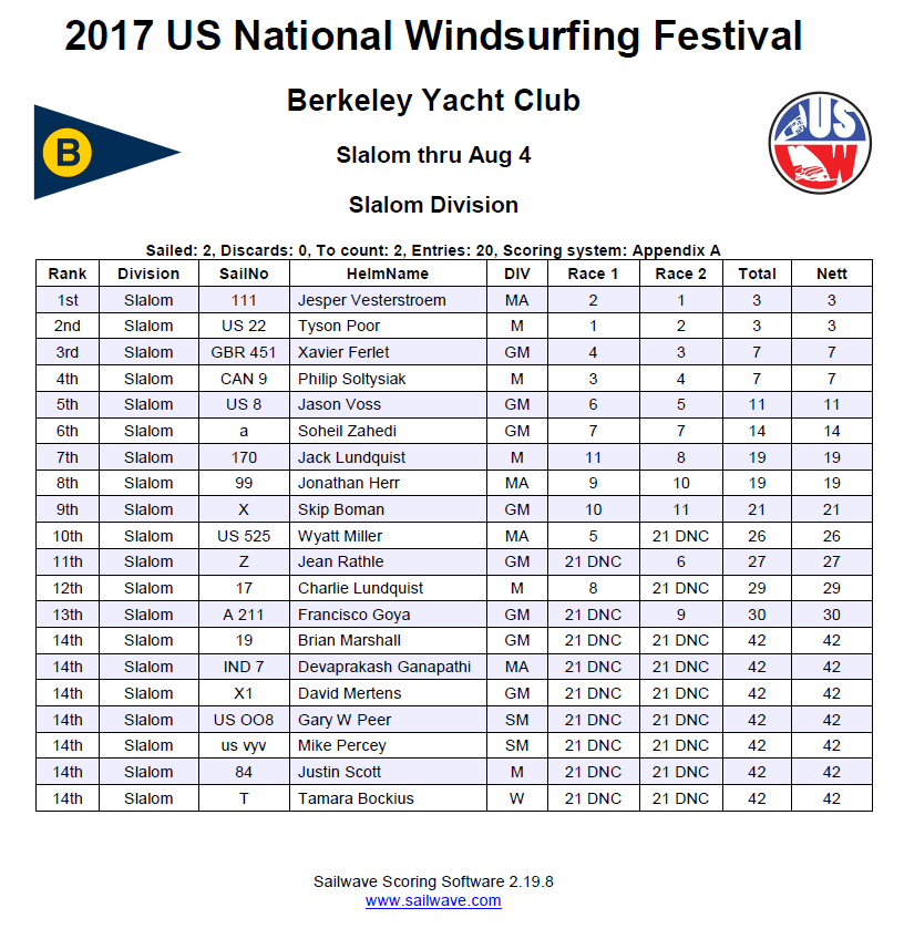 2017 US Windsurfing Nationals Slalom Results