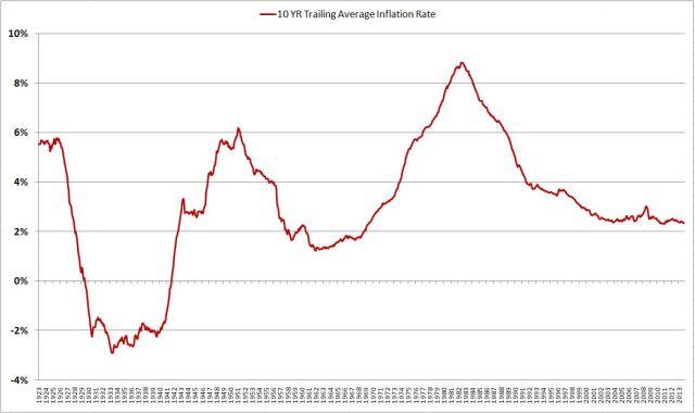 10 yr trailing inflation