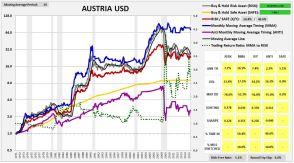 austria1969usd