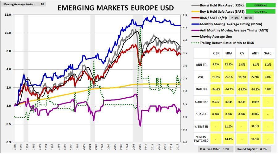emergingmarketseurope1987usd