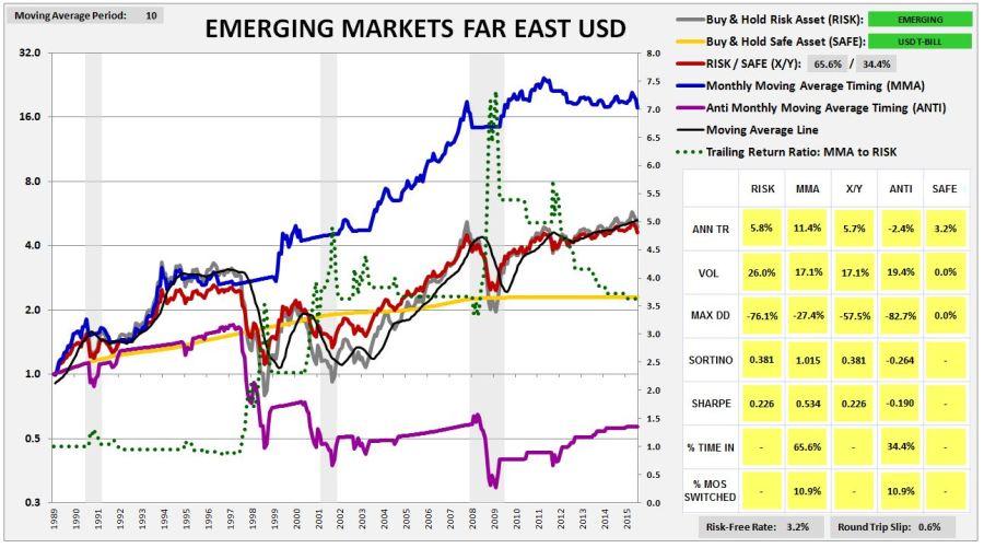 emergingmarketsfareast1987usd