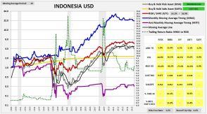 indonesia1987usd