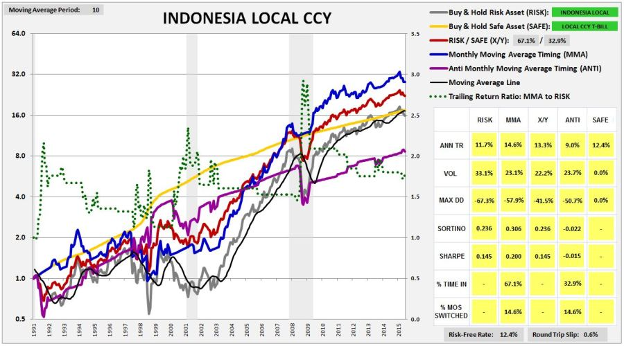 indonesia1990lccy
