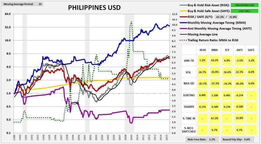 philippines1987usd