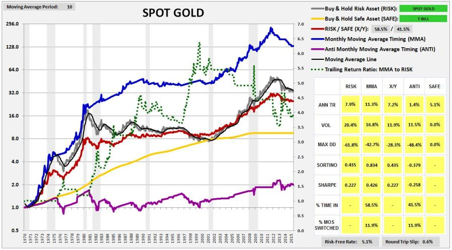 spotgold1970