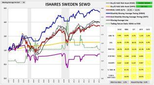 swedenishares