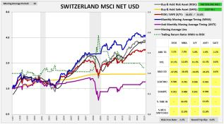 switzerlandmsci