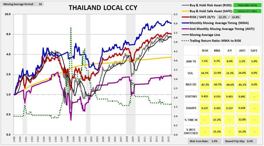 thailand1987lccy