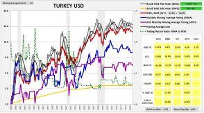turkey1987usd