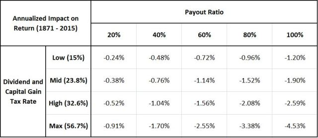 Tax Rate On Qualified Dividends