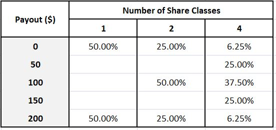 numbershareclasses