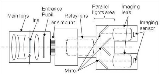 Optical system for single lens 3D camera