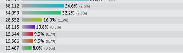 PHP Frameworks comparison