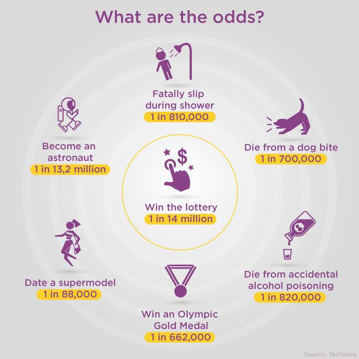 win-lottery-optimism-bias-betting.jpg