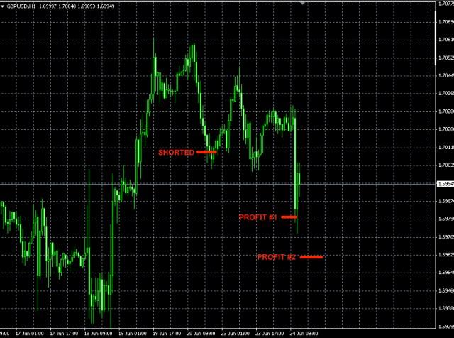 GBPUSD trade June 23