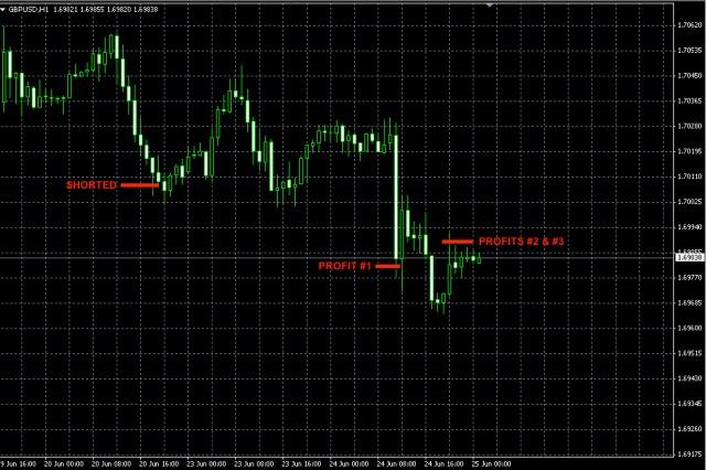 GBPUSD trade Jun24