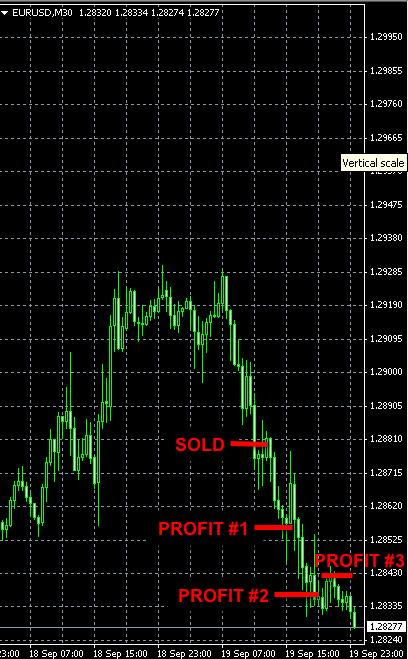 EURUSD SHORT trade Sep19