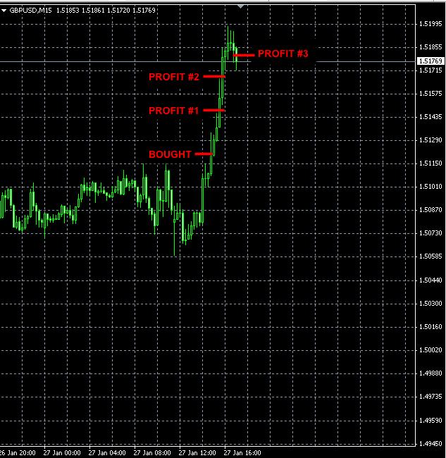 Best Forex Signal GBPUSD jan27