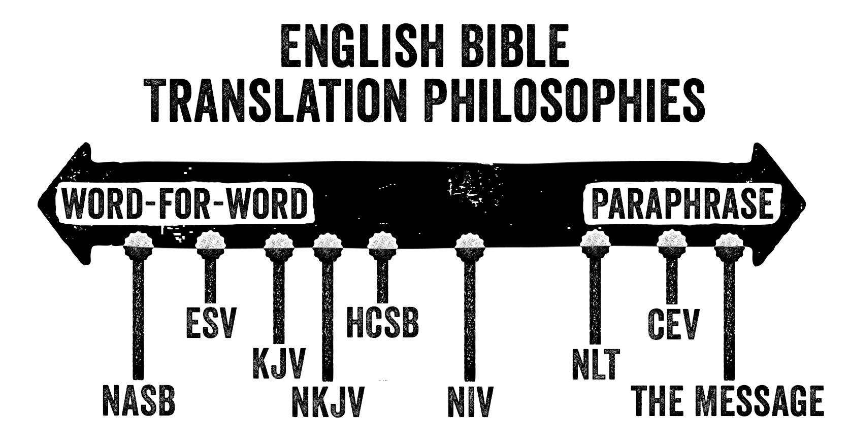 english bible translations and ear A bible version chart with a list of most english and some spanish versions of the holy scriptures.