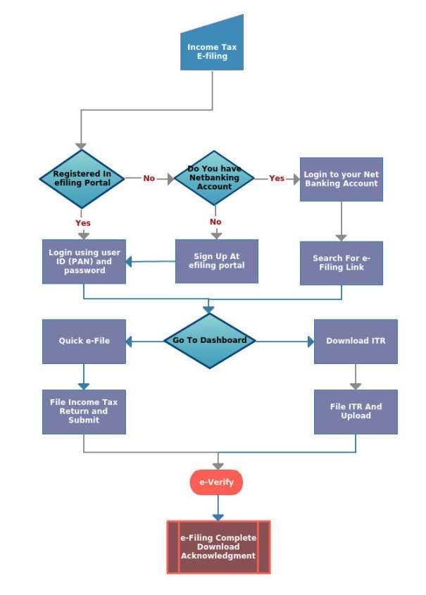 Income Tax E-filing Flow