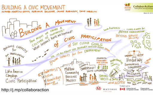 20130320-CollaborAction-Building-a-Civic-Movement-Niambi-Martin-John-Adriana-Salazar-Jamie-Robinson-Dave-Meslin