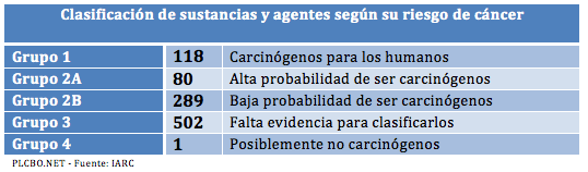 carcinogenosplcbonet