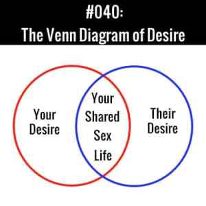 The Venn Diagram Of Desire