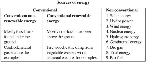 essay on importance on non conventional sources of energy