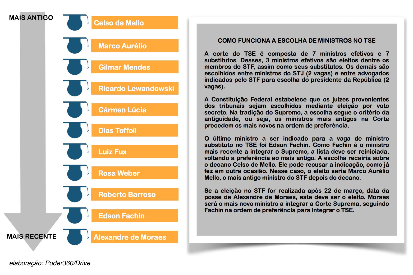 infografico-ministros-stf-antiguidade-17mar2017