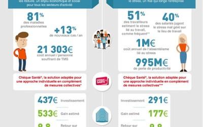Santé au travail : lancement du PST3, 3ème Plan Santé au Travail