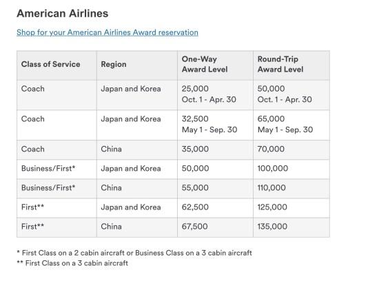 american airlines award chart alaska