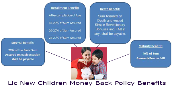 Lic new children money back policy benefits