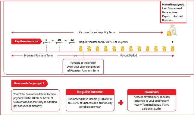 HDFC Life Super Income Plan Description