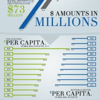 2014 Medical Malpractice Payout Analysis [Infographic]