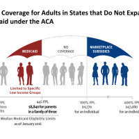 The Private Option is as Good as Traditional Medicaid