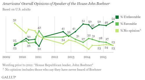 boehner-image-problem