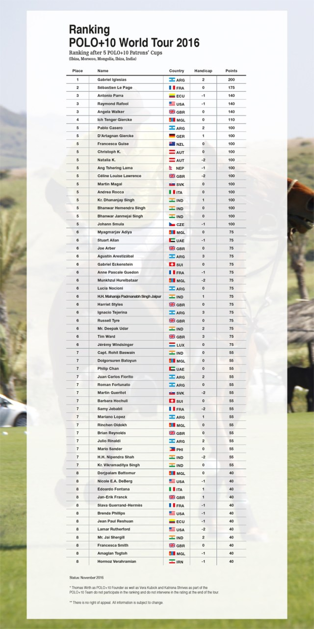 Ranking POLO+10 World Tour