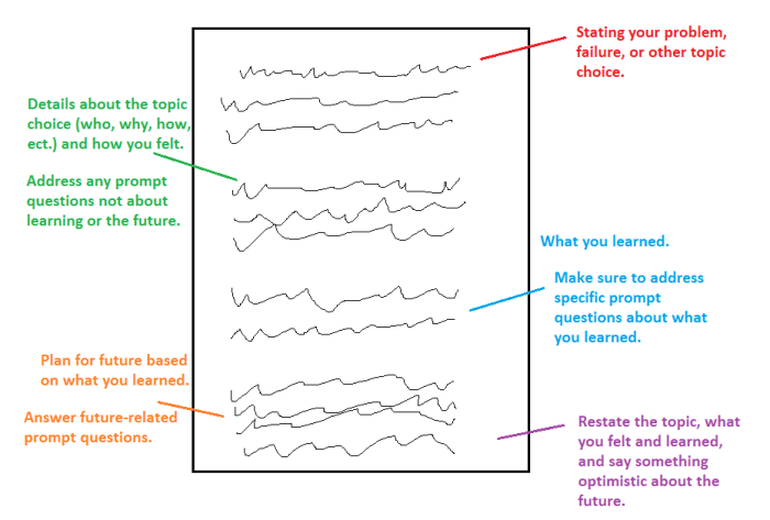 Structuring a personal essay.