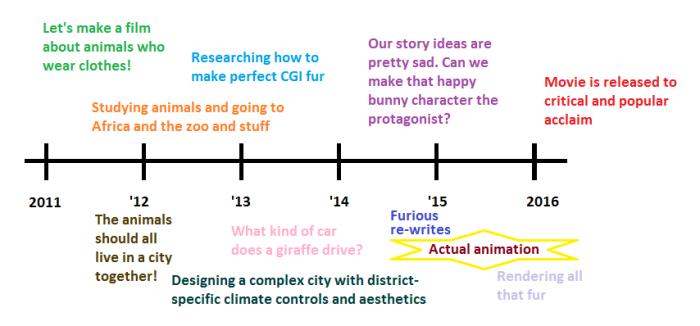 Zootopia development timeline