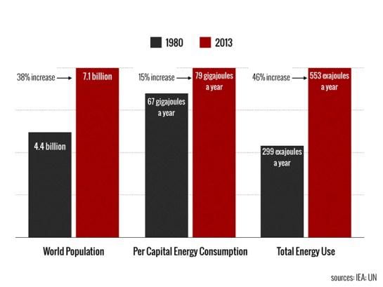 pop-energy-1980-vs-2013