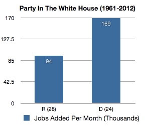 jobs-added-president-party-1961-2012