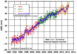 sea-level-rise-fall-2012