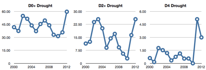 2012-us-drought