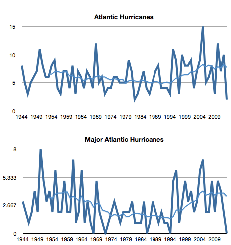 atlantic-hurricanes-2013