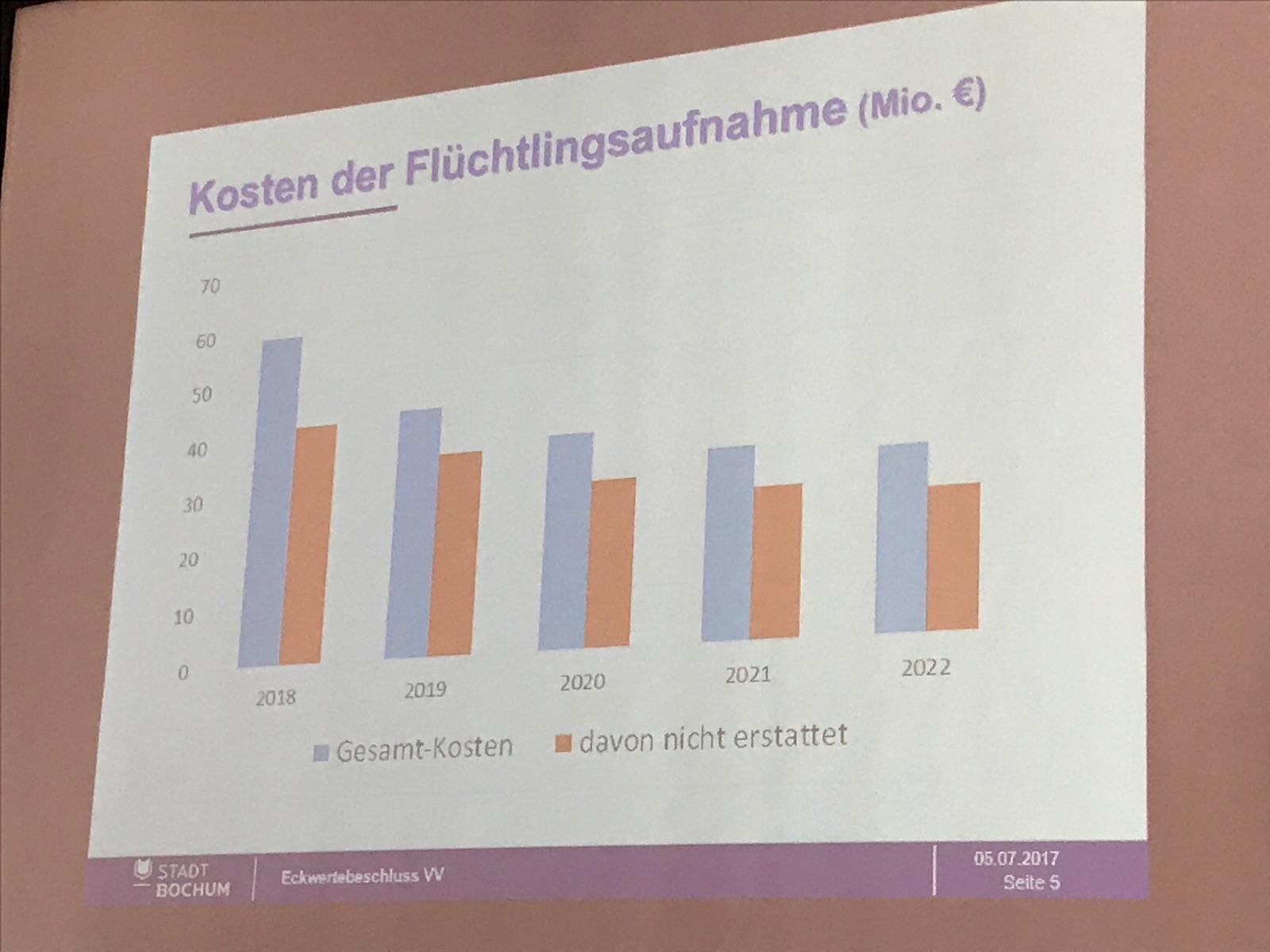 Bochums Haushalt 2018: Erhöhung der Grundsteuer? / Hat OB Thomas Eiskirch sein Wahlversprochen gebrochen? #ratBO