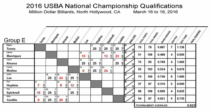 2016_Nationals_Qualifications_8_REV01-Group-E