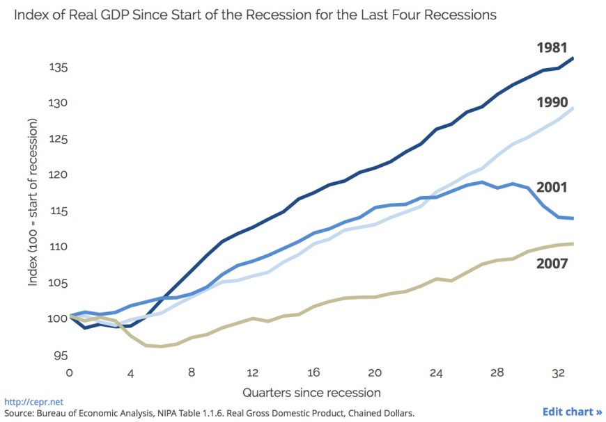 Recessions Compared copy